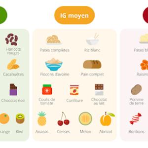 Les indexes glycémiques et la digestion